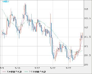 8411 - (株)みずほフィナンシャルグループ ドル円^^  気がついたら・・・  101.5円を越えている^^