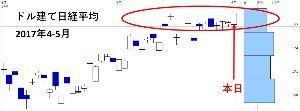 8411 - (株)みずほフィナンシャルグループ 今日の買い主体は誰? 日経平均ドル建て、最高値更新。
