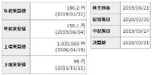 8411 - (株)みずほフィナンシャルグループ もう、とおのむかしに、抜けておる!!