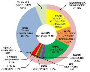 8411 - (株)みずほフィナンシャルグループ 復習:歳入の内訳  令和元年度の歳入は、当初予算で約101兆円であり、その約62%(62兆 4,95
