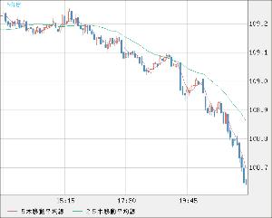 8411 - (株)みずほフィナンシャルグループ ドル円が・・・随分と・・・下げて来た♪( ´θ`)ノ