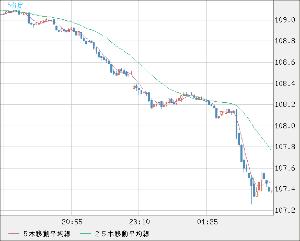8411 - (株)みずほフィナンシャルグループ > ドル円が・・・随分と・・・下げて来た♪( ´θ`)ノ  下げ止まら