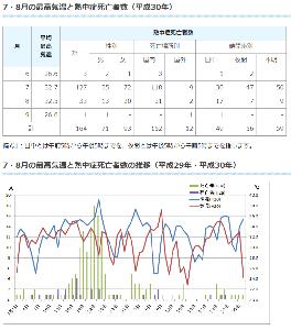 8411 - (株)みずほフィナンシャルグループ 平成30年夏の熱中症死亡者の状況、東京都23区(確定値)