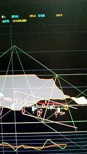 8411 - (株)みずほフィナンシャルグループ 一寸拡大したのでズレたが交点は変わらずの155.2まで少しの150まで、トレンドライン上限を少し出た