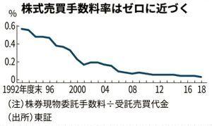 8411 - (株)みずほフィナンシャルグループ > ネット証券、現物株取引でも「手数料ゼロ」競う