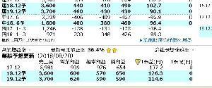 3775 - (株)ガイアックス 四季報いいですよ来期のビル