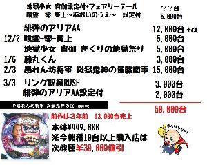 6257 - (株)藤商事 将軍は次回作品3万円割引をつけて15,000台  平成31年 通期計画98,000台 2四半期累計期