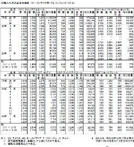 9887 - (株)松屋フーズホールディングス 記事の検証   >日本食肉流通センターの集計によると、首都圏における最も取引量の多いアメリカ産のショ