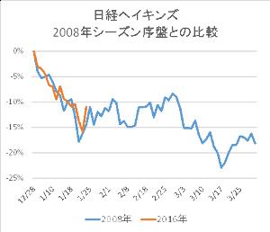 8306 - (株)三菱UFJフィナンシャル・グループ どう思う???  ぷ