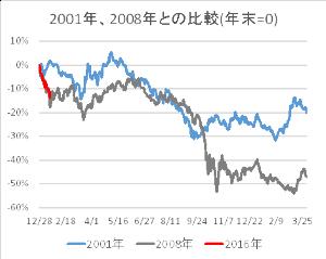 8306 - (株)三菱UFJフィナンシャル・グループ 下値は、、、いくらやろ  ぷ