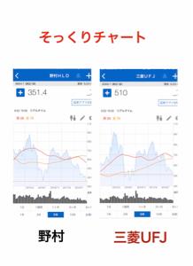 8306 - (株)三菱UFJフィナンシャル・グループ 野村、欧州で苦戦。  ここは、大丈夫ですか?