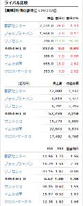 2162 - nmsホールディングス(株) 四季報オンラインより  激割安!特売セール中だよ~~~~ん