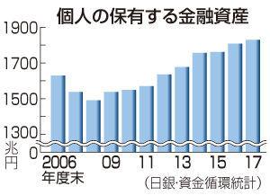 投信で夢を叶える! 日本人の多くは・・・ 別荘(セカンドハウス)を持つぐらいなら・・・ そのおカネで海外旅行した方が良い