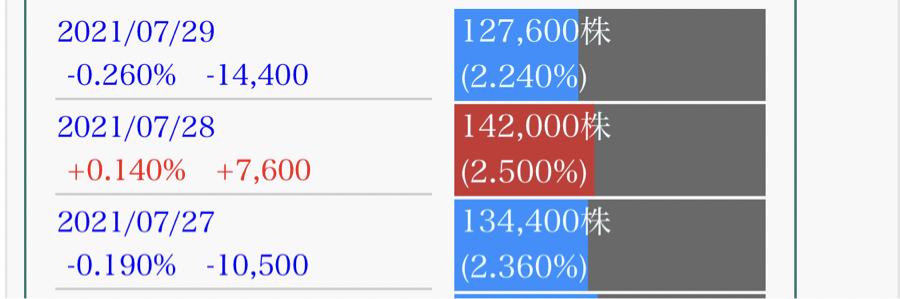 6659 - (株)メディアリンクス 決算売り入れて翌日倍の買い戻し 期待しちゃうなぁ( ̄∇ ̄)