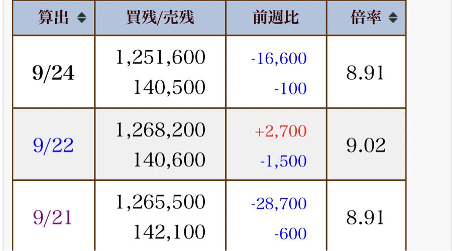 6659 - (株)メディアリンクス 買い残もいい感じやし、空売りは減ってないし (^_^)