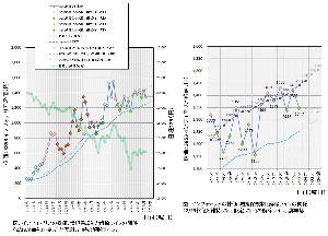 3853 - アステリア(株) 増担保規制と解除ラインの関係のグラフです。  解除チャレンジ3日目クリアです。 明日(2/24)の解