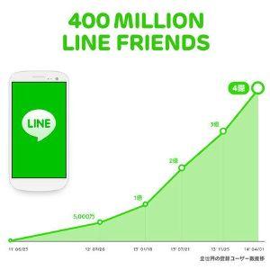 「LINEを商店街に」NHNの戦略 LINEも上場が迫っており、時期は9月の予定だ。中国、韓国に競合企業が多く、上場で潤沢な資金を確保し