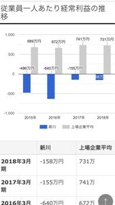 6274 - (株)新川 この働きで平均年収650はもらいすぎですよね。 上場企業平均が612との事なので、多くとも450ぐら