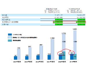 8929 - (株)青山財産ネットワークス 気づいている方がいるかどうか分かりませんが、 2019年12月期はあれだけコンサルを中途採用 して増