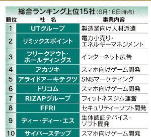3932 - (株)アカツキ アカツキ 伸びる会社で4位にランクイン h ttp://www.nikkei.com/article