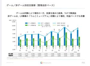 3932 - (株)アカツキ FY17のLX事業の売上から現在10倍以上の売上で赤字額ほとんど変わらんから、コーポレート事業の費用