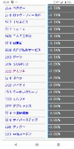3932 - (株)アカツキ 機関の空売り減少率ランキング 91位くらい