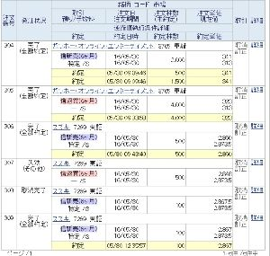 3932 - (株)アカツキ ああ、悪かったよ。確かにアカツキ4,400円台ではとても怖くて空売れないよ(/ω\) 今