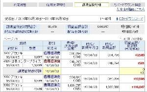 3932 - (株)アカツキ 破産する破産すると言われ続け、10万円の資産からコツコツ約100万をげっと(*´&ome