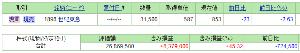 1898 - 世紀東急工業(株) 今日の道路銘柄 東亜道路 -0.33% 三井住友道路 -0.69% NIPPO -0.79% 日本道