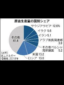 テイラーラボ げんゆ  中東産原油 世界供給の3分の1:日本経済新聞 https://www.nikkei.com