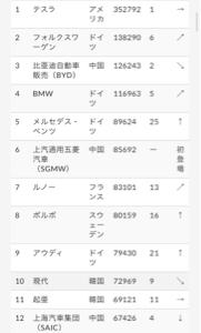 7201 - 日産自動車(株) 残念ながら世界のev市場では日本車は韓国車より売れてない。