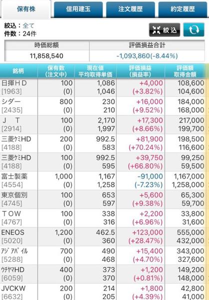 7201 - 日産自動車(株) 日産株価とは関係ないけど、東電なあ。  さすけの予想通り、河野さんだけはない。と思いたい。  東電、