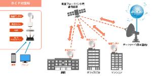 9450 - (株)ファイバーゲート 衛星通信Wi-Fiサービスの導入開始:時事ドットコム https://www.jiji.com/jc