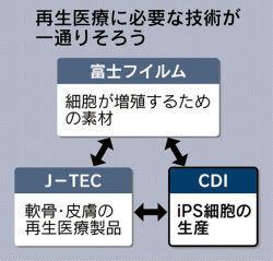 7774 - (株)ジャパン・ティッシュ・エンジニアリング お疲れ様です~♪  じっちゃんの戦略が徐々に実用化されてきましたね。 iPS細胞の大学レベルの研究か