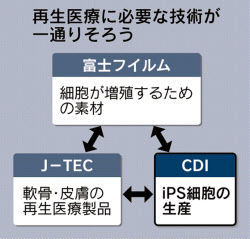 7774 - (株)ジャパン・ティッシュ・エンジニアリング こんにちは~♪  J-TECの技術が必要になるでしょうね。