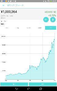 9449 - GMOインターネット(株) 国内取引所も100万円タッチした。