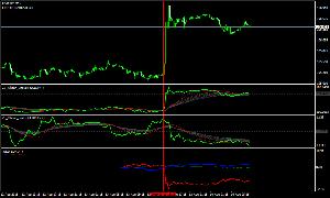 名門!FX野球部! (-_☆)キラン 続いての画像は 先ほどの画像の15分足です。  青線の「ドル」と緑線の「ユーロ」は 殆ど動いていませ