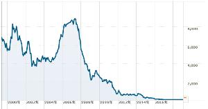 名門!FX野球部! (-_☆)キラン 画像はイタリアの モンテ・デイ・パスキ・ディ・シエナ銀行(モンテ・パスキ銀行)の 長期チャートです。