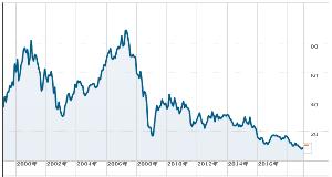名門!FX野球部! (-_☆)キラン 画像はドイツ銀行の長期チャートです。  ゴミクズですかこの株はw  ドイツ銀行は7500兆円のデリバ