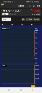 弱小小口株主限定 これはヤバいですね✨ おめでとうございます✨  初日のipoなんてチャートがないから、私は絶対触れな