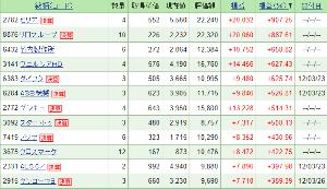 2782 - (株)セリア 2012年くらいに、保有銘柄数を増やそうと思って「端株」を150銘柄くらい購入。 一銘柄だいたい2,