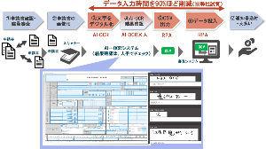 4488 - AI inside(株) スゴイやんw マイナンバーにDX Suite!!  ふるさと納税、確定申告でっせ! もはや国策やんw