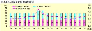 9504 - 中国電力(株) 【中国電力の配当金】 1999年 2000年 …は60円だったのですね。  現在は『未