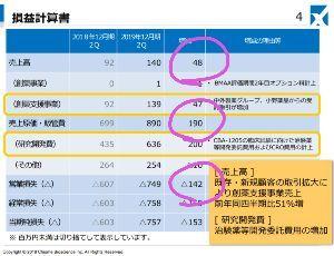 4583 - (株)カイオム・バイオサイエンス 増えた売上はわずか4800万 売上原価はなんと1億9000万増加 営業損失は1億4200万も増加