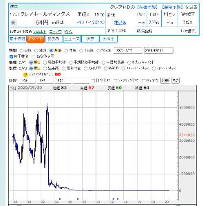 1757 - クレアホールディングス(株) 長いスパンのボラも大きい? 下記は上場来の月足チャートですが、13年程前から心肺停止状態になっていま