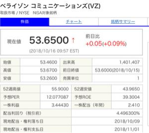 VZ - ベライゾン・コミュニケーションズ 高配当