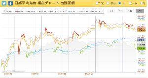 1570 - (NEXT FUNDS)日経平均レバレッジ上場投信 アジア市場はヨコヨコで終わりましたが、 先物と欧州市場が垂れてきましたよ。