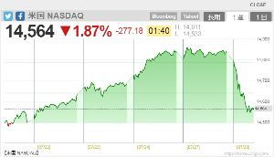 1570 - (NEXT FUNDS)日経平均レバレッジ上場投信 ダウはまだしも、NASDAQ がこんな落ち方してたら明朝はもうダメっしょ。