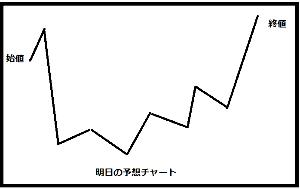 1840 - (株)土屋ホールディングス 個人的には明日こんなチャートかな~と思う。