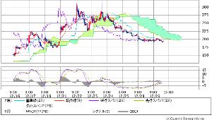 1840 - (株)土屋ホールディングス 現在の雲チャートはこちら